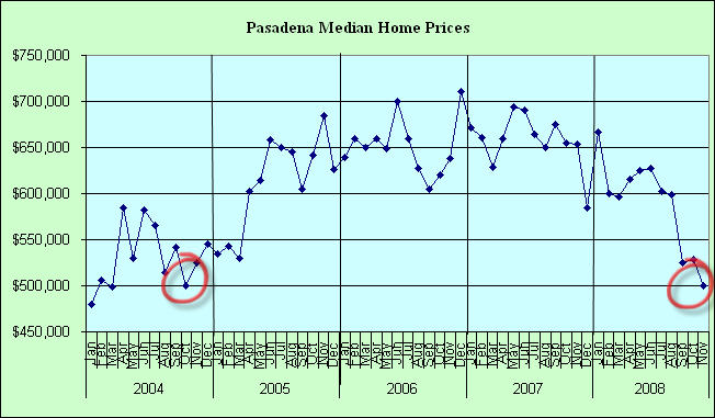 Pasadena Home Sales