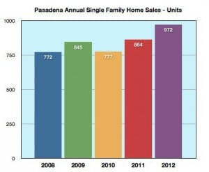 Pasadena Home Sales- Single Family Annual Unit Sales