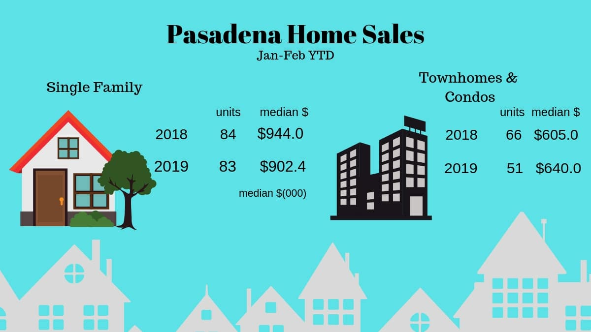 February Rains affect Pasadena Home Sales
