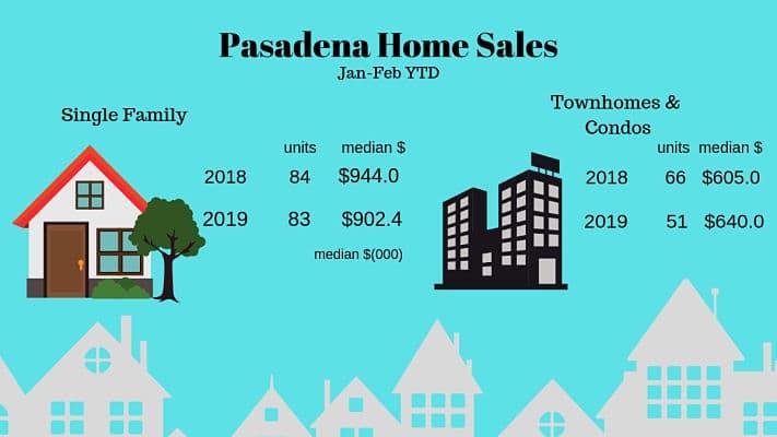Pasadena February Home Sales